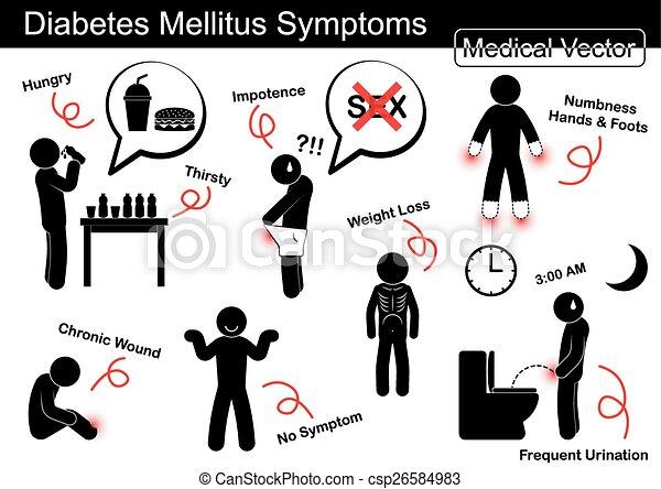 Diabetes Mellitus (DM) Symptome ( Erhöhen Sie hungrig und durstig , Impotenz , Numbness bei Händen und Füßen , Chronische Wunde , Gewichtsverlust , Häufige Urination , oder No symptom ) (Non Contact Disease) (NCD) - csp26584983